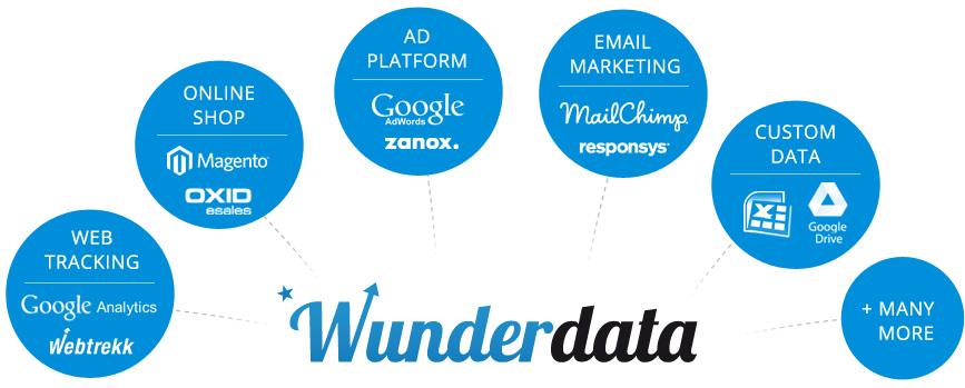 Data Warehouse Tools - Wunderdata: Business Intelligence for