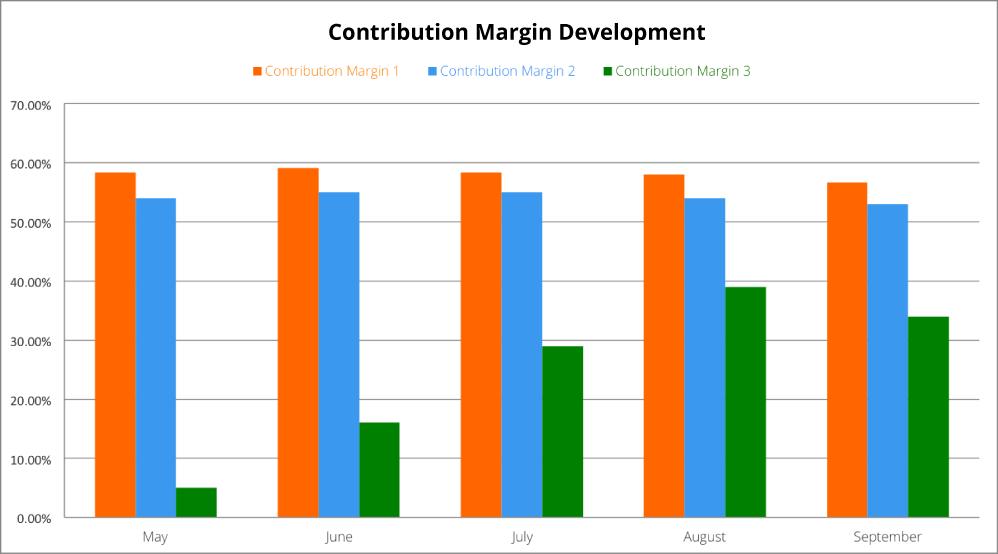 Contribution-Margin-1-eng