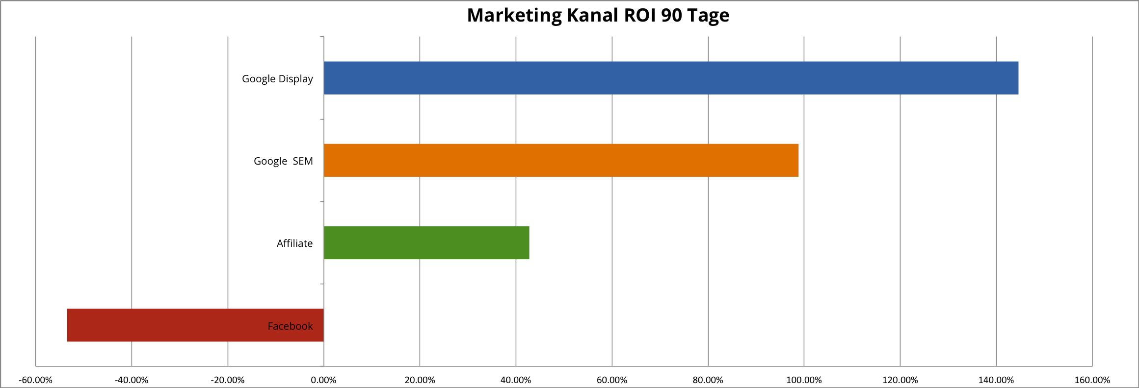 Marketing ROI-4-de
