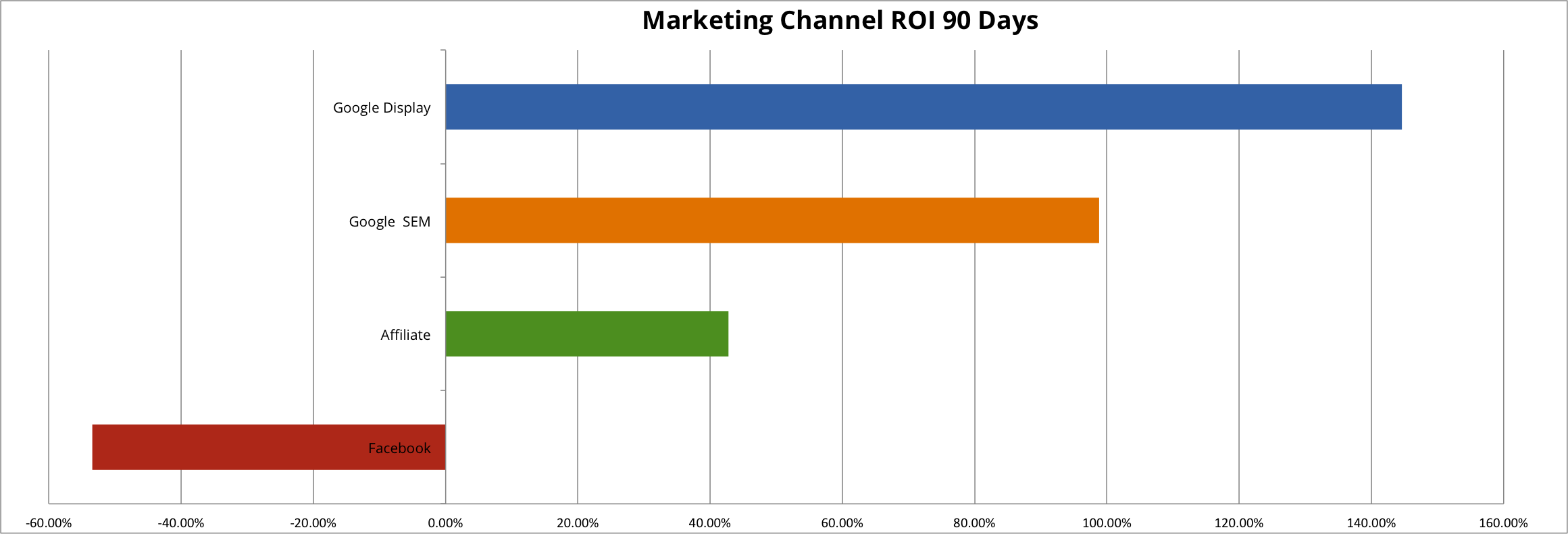 What percentage of my marketing budget should I allocate for online marketing?