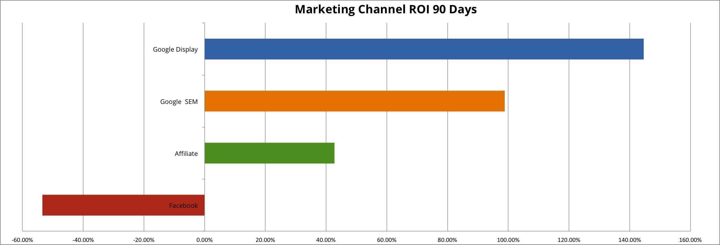 Marketing ROI-4-eng