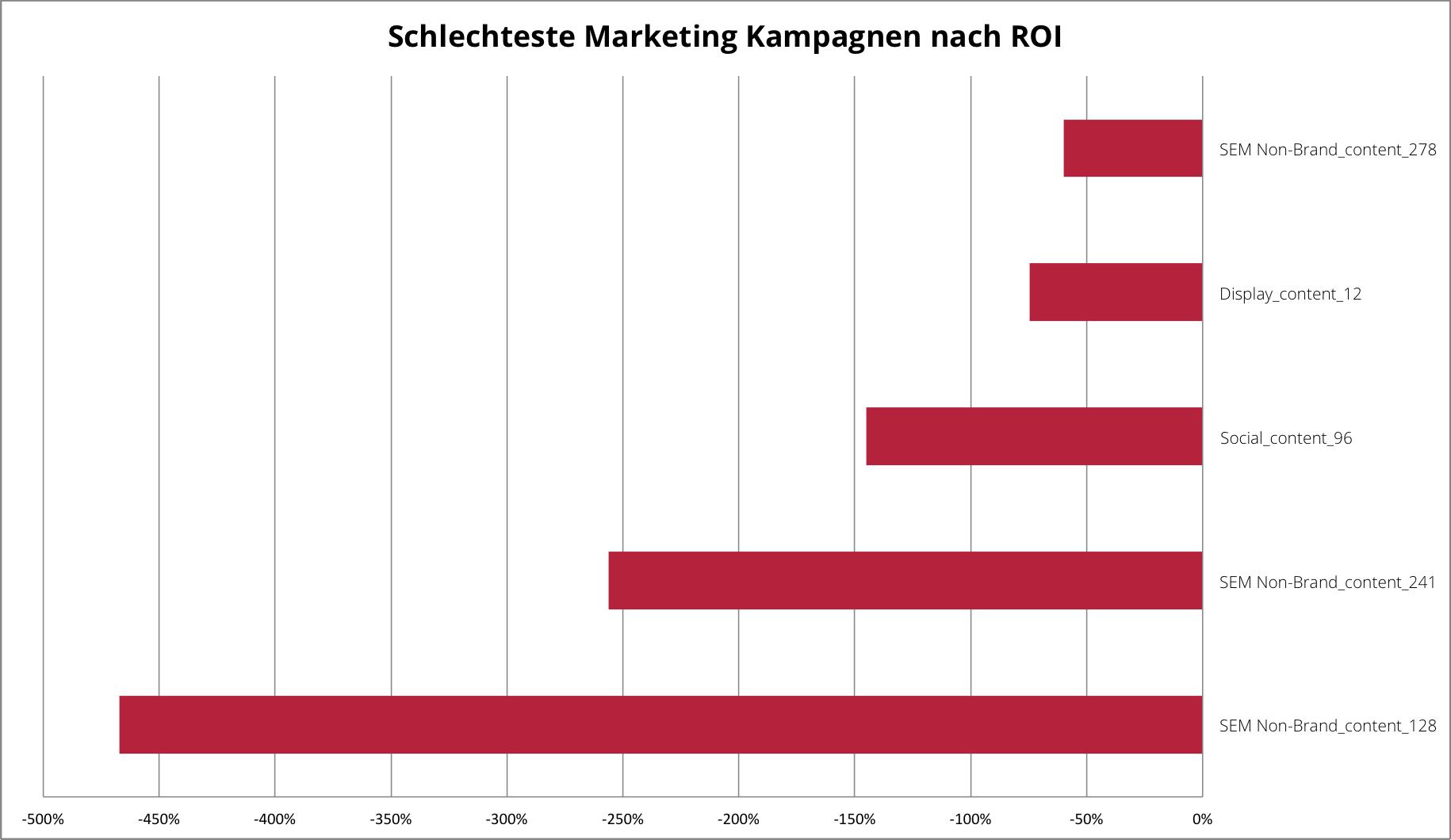 Marketing campaigns-4-de
