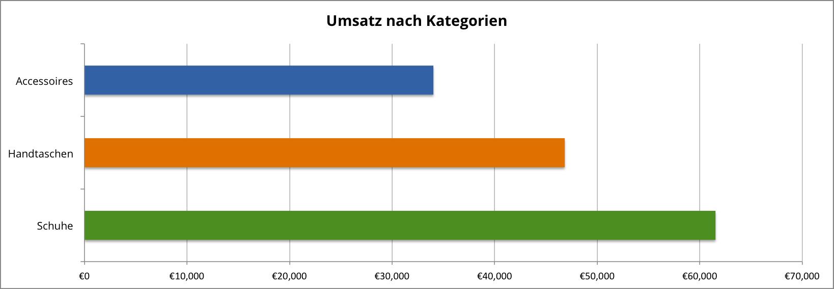revenue by category-de
