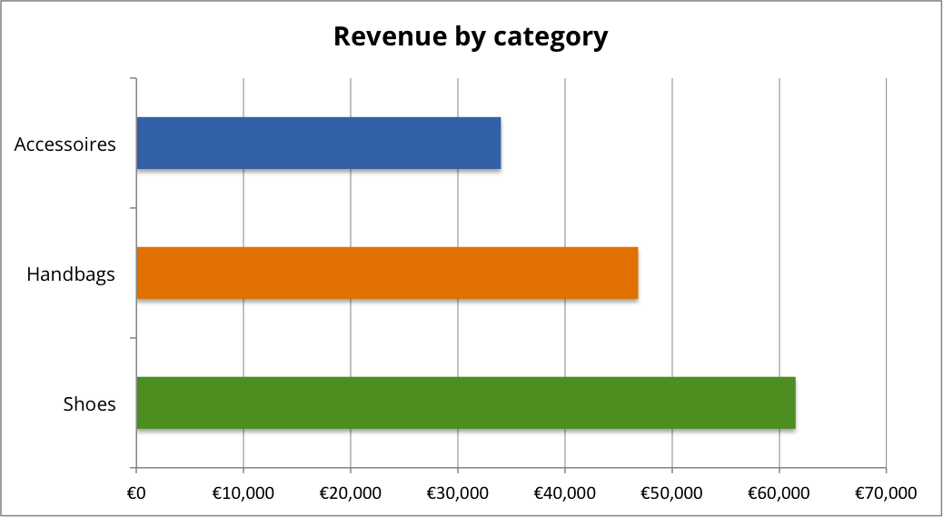 revenue by category