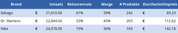 revenue-by-category3-de